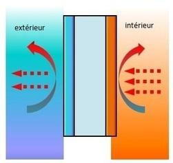 Calculer le coefficient de déperdition d'un bâtiment | architecture..., Maisons bois & bioclimatiques | Scoop.it