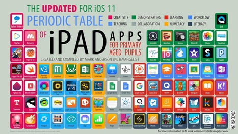 New and updated periodic table of ipad apps for new and updated periodic table of ipad apps for primary aged pupils for ios 11 via mark anderson urtaz Choice Image