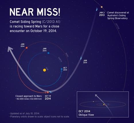NASA: preparativi per mettere al sicuro le sonde in orbita attorno a Marte dall'incontro con la cometa C/2013 Siding Spring | astronotizie | Scoop.it