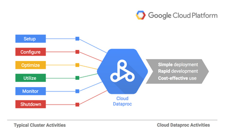 Google Launches Cloud Dataproc, A Managed Spark And Hadoop Big Data Service | TechCrunch | BIG data, Data Mining, Predictive Modeling, Visualization | Scoop.it