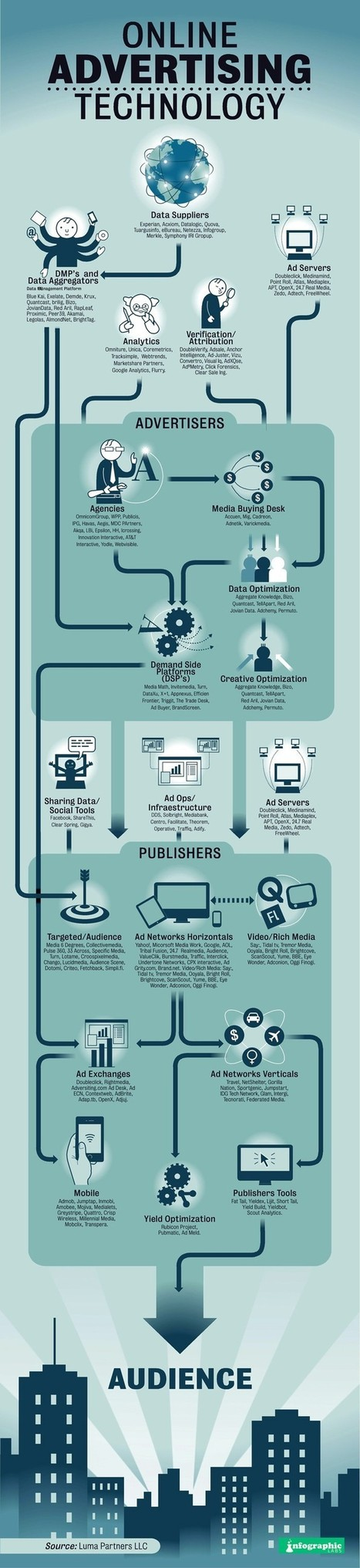 Online World: How Big is Advertisers, Publishers & Audience   MarketingHits   Scoop.it