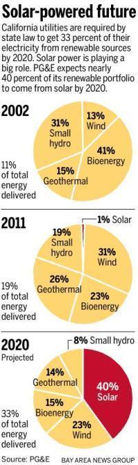 Solar expected to make up 40 percent of PG&E's renewable portfolio by 2020 | Développement durable et efficacité énergétique | Scoop.it