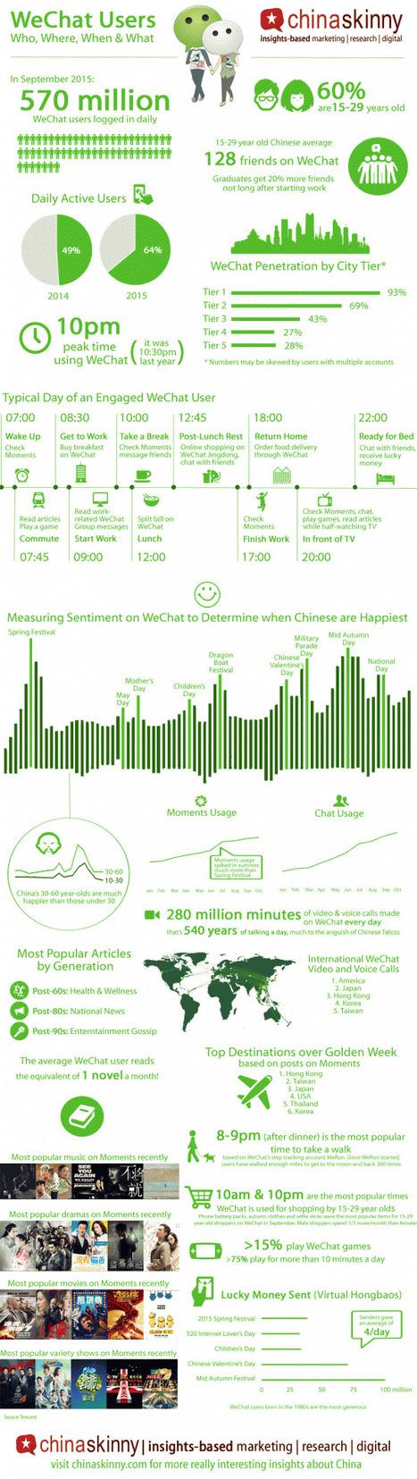Le profil des utilisateurs de WeChat | Statistiques 2015 – 2016 | L'E-Réputation | Scoop.it