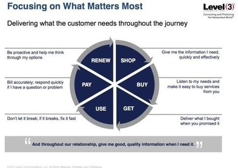 4 Ways to Model the Buyer's Journey | New Customer & Employee Management | Scoop.it