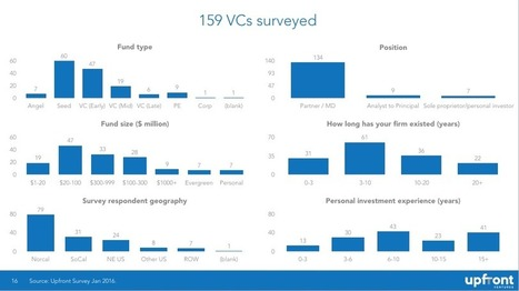 The Full Dataset on What VCs are Thinking About Funding in 2016 | Ideas, Innovation & Start-ups | Scoop.it