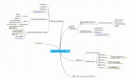 Understanding Assessment | Representando el conocimiento | Scoop.it