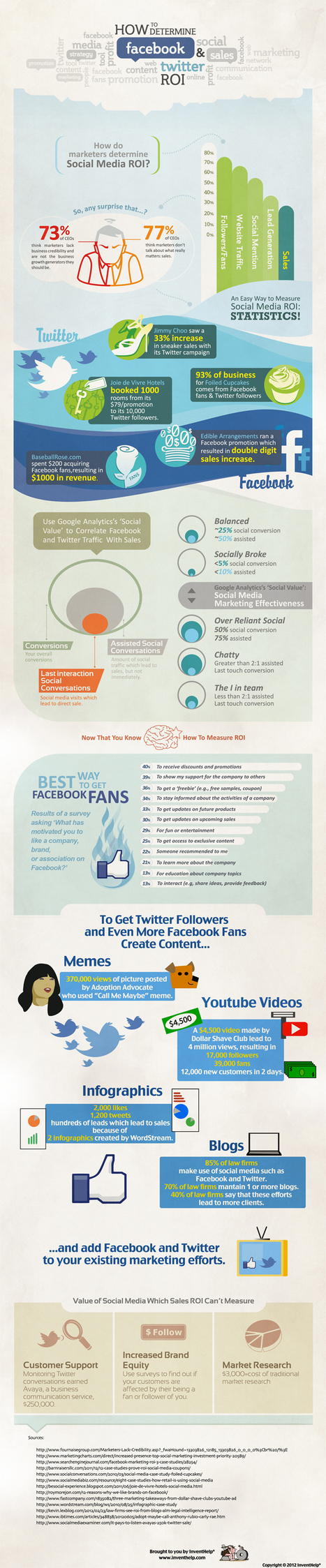 How To Determine Facebook And Twitter ROI + #Infographic | M & S | Scoop.it