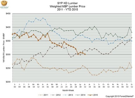 Why Lumber Prices Are Falling--Summer 2015   Timberland Investment   Scoop.it