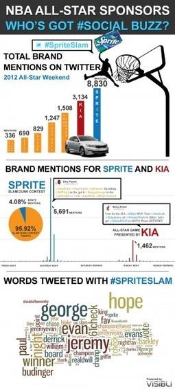 NBA All-Star Sponsors, Who's Got #SocialBuzz?[INFOGRAPHIC]   INFOGRAPHICS   Scoop.it