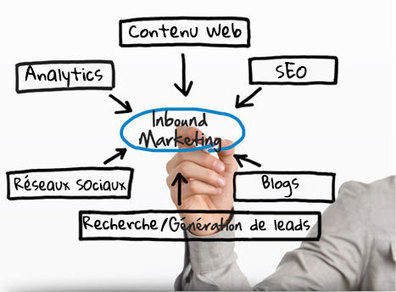 Agence Point Com - Inbound Marketing | Agence Point Com | Scoop.it