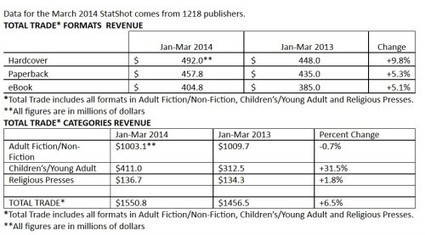 AAP Reports eBook, Book Revenues Up in First Quarter 2014 - The Digital Reader   Ebook and Publishing   Scoop.it