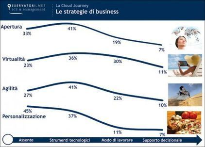 Il Cloud e l'evoluzione organizzativa | The business value of technology | Scoop.it