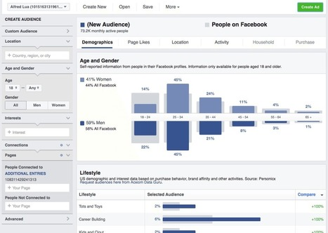 Facebook Ads Manager: The Complete, One-Stop Guide | MarketingHits | Scoop.it