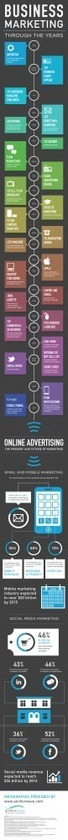 Marketing And Advertising: How We Got To Where We Are - Infographic | Social Media Marketing | Scoop.it