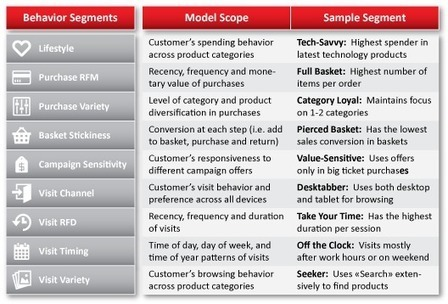 E-Commerce Customer Segmentation | Hot Trends in Business Intelligence | Scoop.it