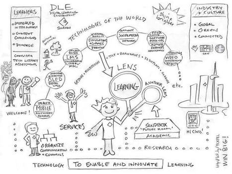 Learning Beyond The Curriculum | School Libraries | Scoop.it