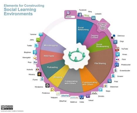 Social-learning-techs-2.jpg (1025x846 pixels) | tech to learn | Scoop.it