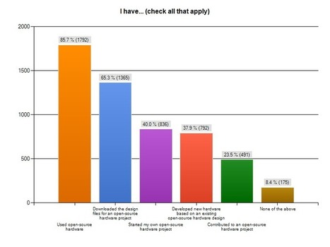 OSHW Survey 2012 – First Numbers | Open Source Hardware Association | BarFabLab | Scoop.it