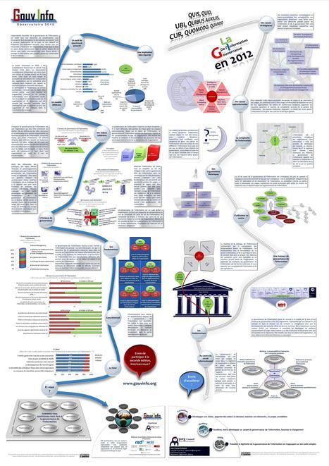 Infographie gouvernance de l'information : Une vue systémique pour comprendre le pilotage de l'information | Time to Learn | Scoop.it
