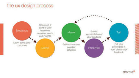 The UX Design Process: What Clients Need to Know | EffectiveUI | Effective UX Design | Scoop.it