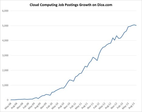 Top Ten Cloud Computing Skills Recruiters Search For | Cloud Central | Scoop.it
