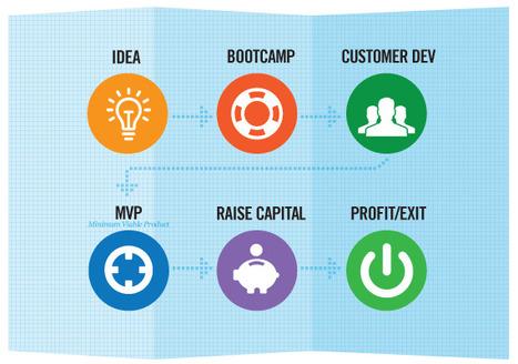 Le Risorse Finanziarie Disponibili Oggi Per le Start-up Web Innovative | Il Fisco per il Business Online | Scoop.it