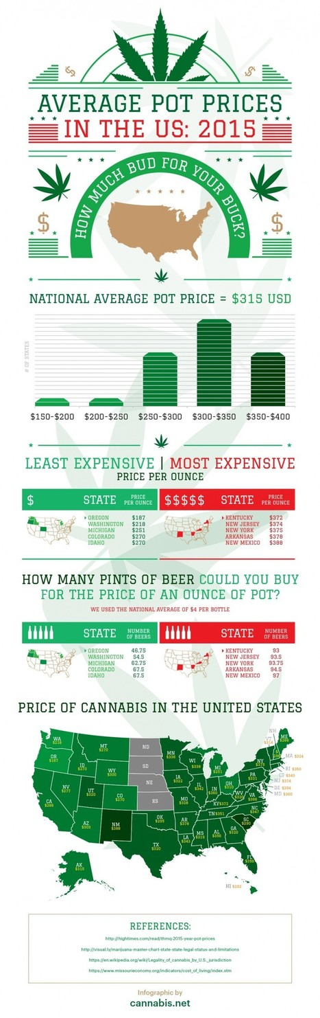 How much does Weed cost across America? | All Infographics | Scoop.it