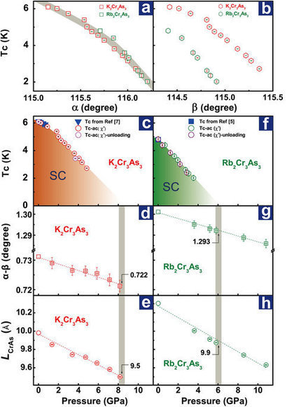 Correlation between superconductivity and bond angle of CrAs chain in non-centrosymmetric compounds A2Cr3As3 (A=K, Rb) | Useful technology around LENR Cold Fusion | Scoop.it