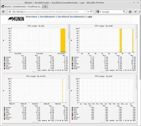 How to Install and Configure Munin on Ubuntu Server 12.04 | Ubuntu Server Guide | Ubuntu Server | Scoop.it