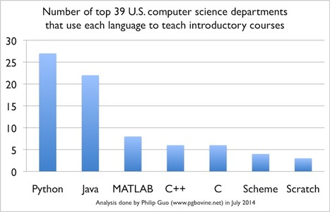 Python is Now the Most Popular Introductory Teaching Language at Top U.S. Universities | Code it | Scoop.it