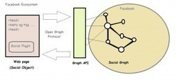 """Facebook's Open Graph and Social Objects « Tony's Blog   The """"New Facebook""""   Scoop.it"""