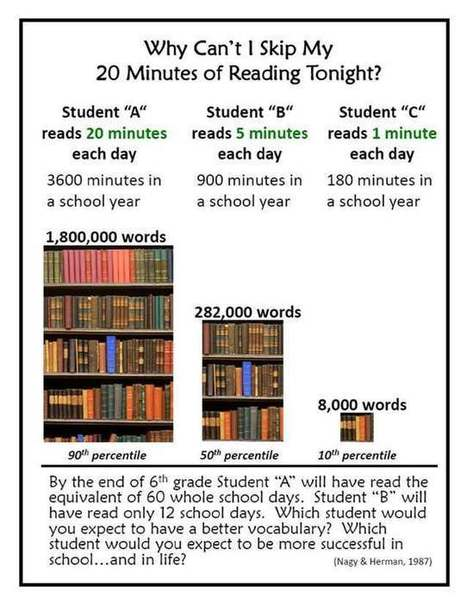 Reading: Why Are Those 20 Minutes a Day So Important?   Information Powerhouses   Scoop.it