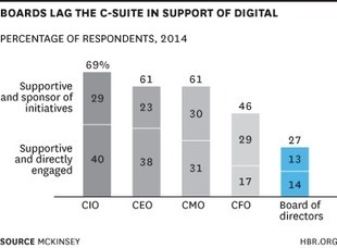Boards Still Don't See the Value of Digital | GIBSIccURATION | Scoop.it