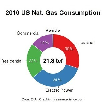 Gas Boom Goes Bust | The Great Transition | Scoop.it