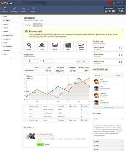 35 Useful Admin Panel Template Creations | Dev-web2 | Scoop.it