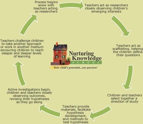 Emergent Curriculum/Project Approach | Educación y TIC | Scoop.it