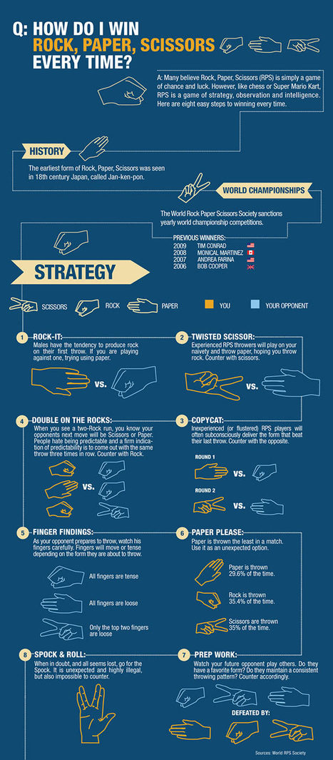 Q:How Do I Win Rock, Paper, Scissors Every Time? [infographic]   Daily Infographic   For the Love of Infographics   Scoop.it