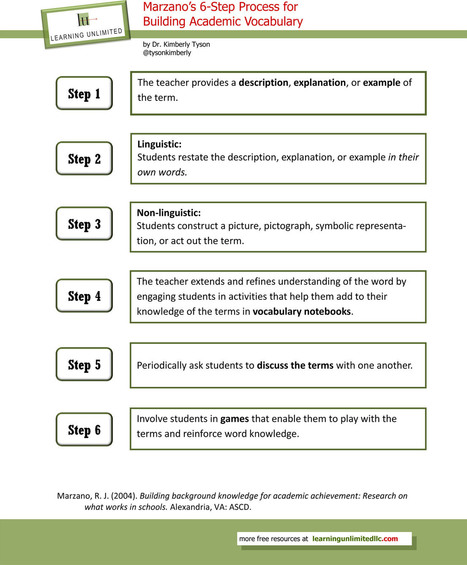 Vocabulary Instructional Strategies: Marzano's 6-Step Process | Reading for English teachers | Scoop.it