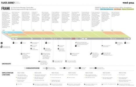 How to Create a Customer Journey Map -   Usability and User Experience   Scoop.it