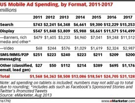 Mobile Gains Greater Share of Search, Display Spending | Mobile Advertising Insights | Scoop.it