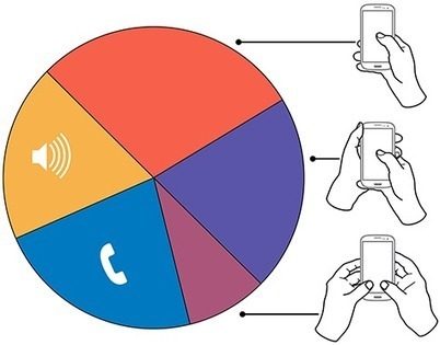 How Do Users Really Hold Mobile Devices? :: UXmatters | shulsmans | Scoop.it