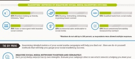 Infographic: Getting To The ROI Of Social Media Marketing | All in one - Social Media ROI | Scoop.it