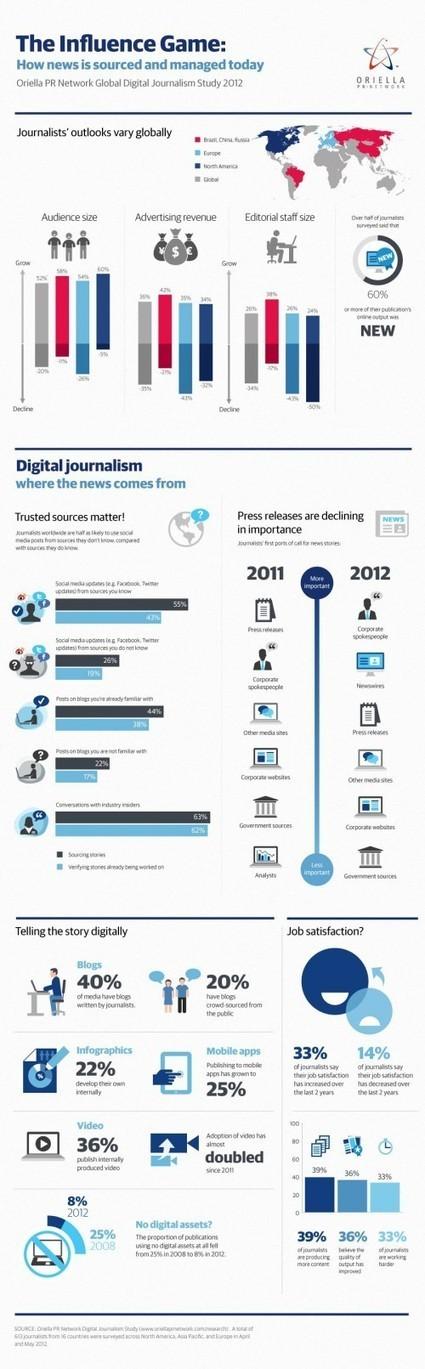 [Infographie] 55% des journalistes utilisent Twitter et Facebook comme source d'information | Websourcing.fr | CommunityManagementActus | Information visualization | Scoop.it