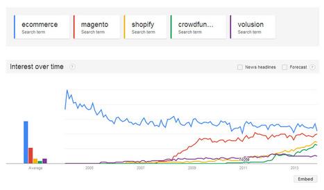 Trending Ecommerce Keywords | AtDotCom Social media | Scoop.it