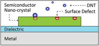 Tiny laser sensor heightens bomb detection sensitivity   Research   Scoop.it