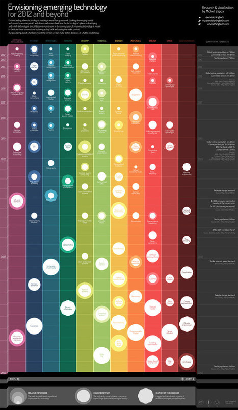 An Interactive Infographic Maps The Future Of Emerging Technology | www roundup | Scoop.it