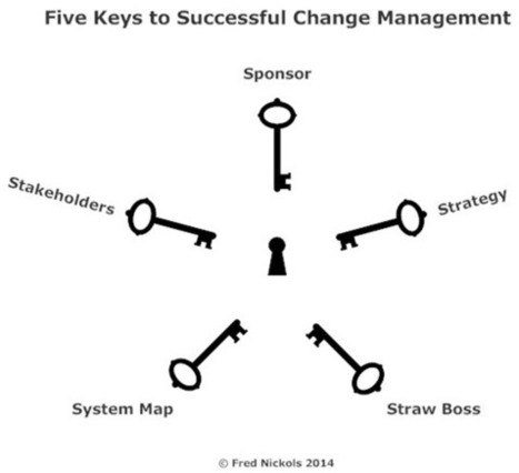 PerformanceXpress — Knowledge Worker: Five Keys to Successful Change Management | Business Transformation: Ideas to Action | Scoop.it
