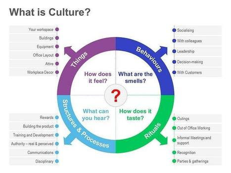 how culture was created and is