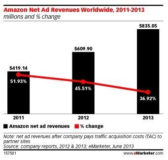 Amazon a gagné 610 millions de dollars grâce à la publicité | Inside Amazon | Scoop.it