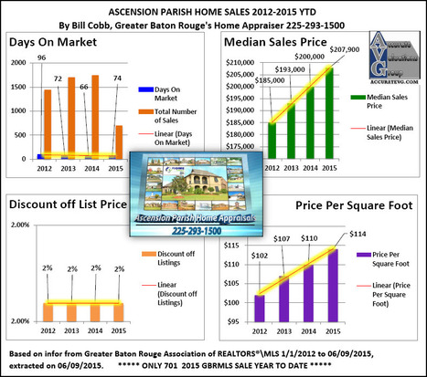 Ascension Parish  Home Sales Louisiana 2012 to 2015 YTD | Ascension Parish Real Estate News | Scoop.it